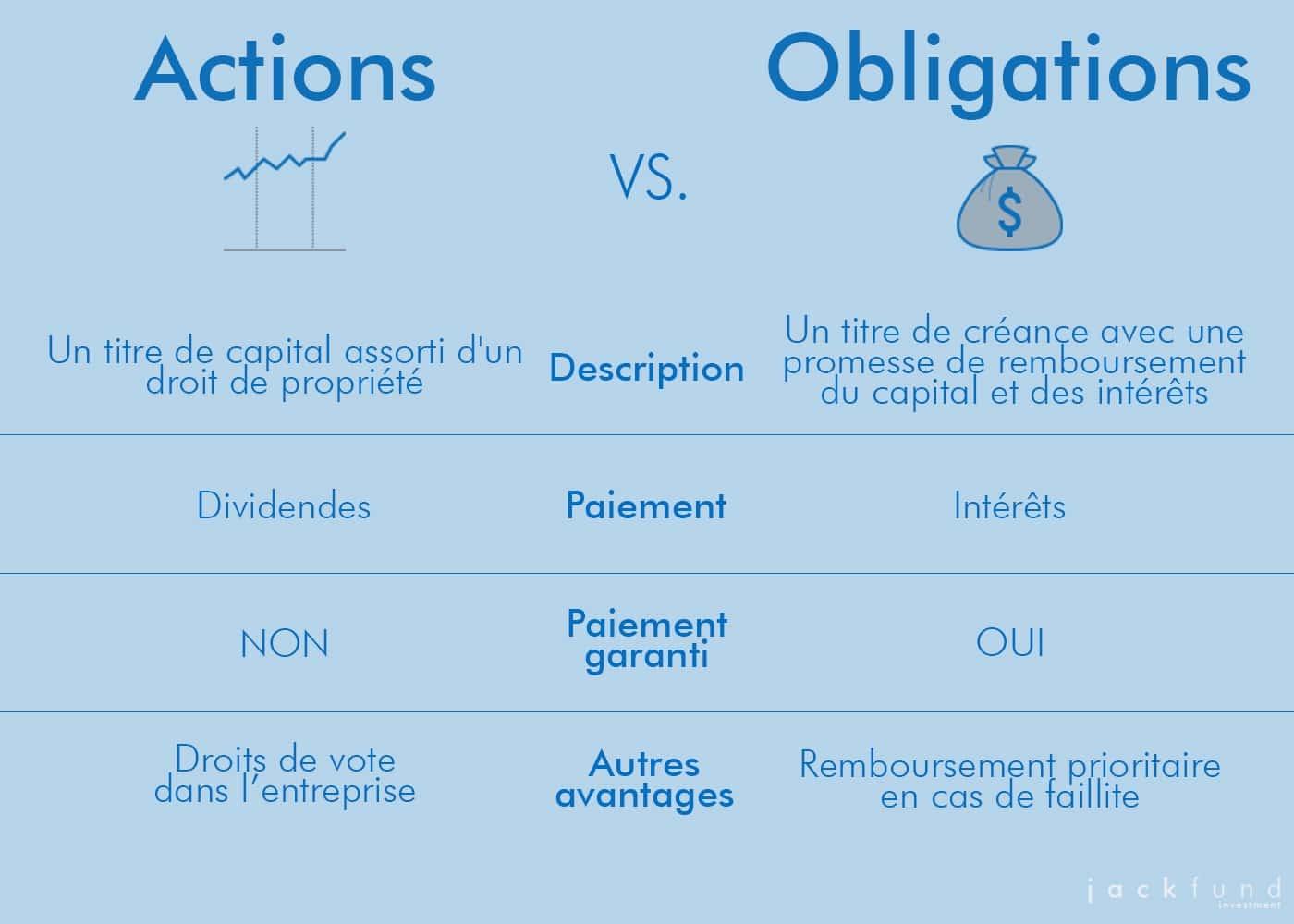 Action ou obligation : description des différences