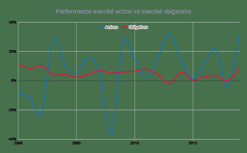 Performances annuelles historiques des actions et des obligations