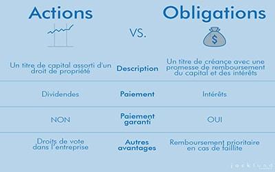 Comparatif action vs obligation