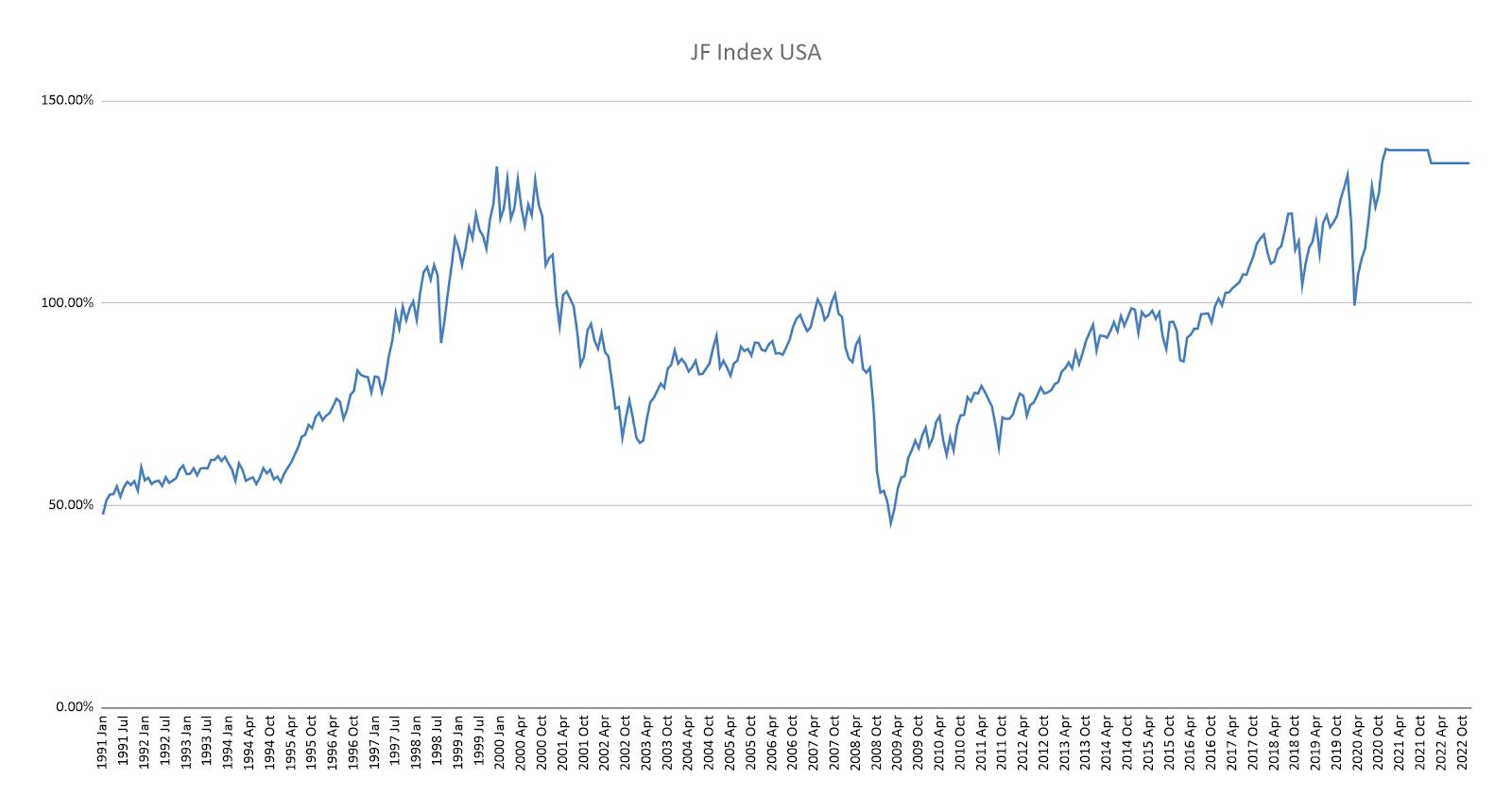 Buffet indicator USA corrigé de la masse monétaire