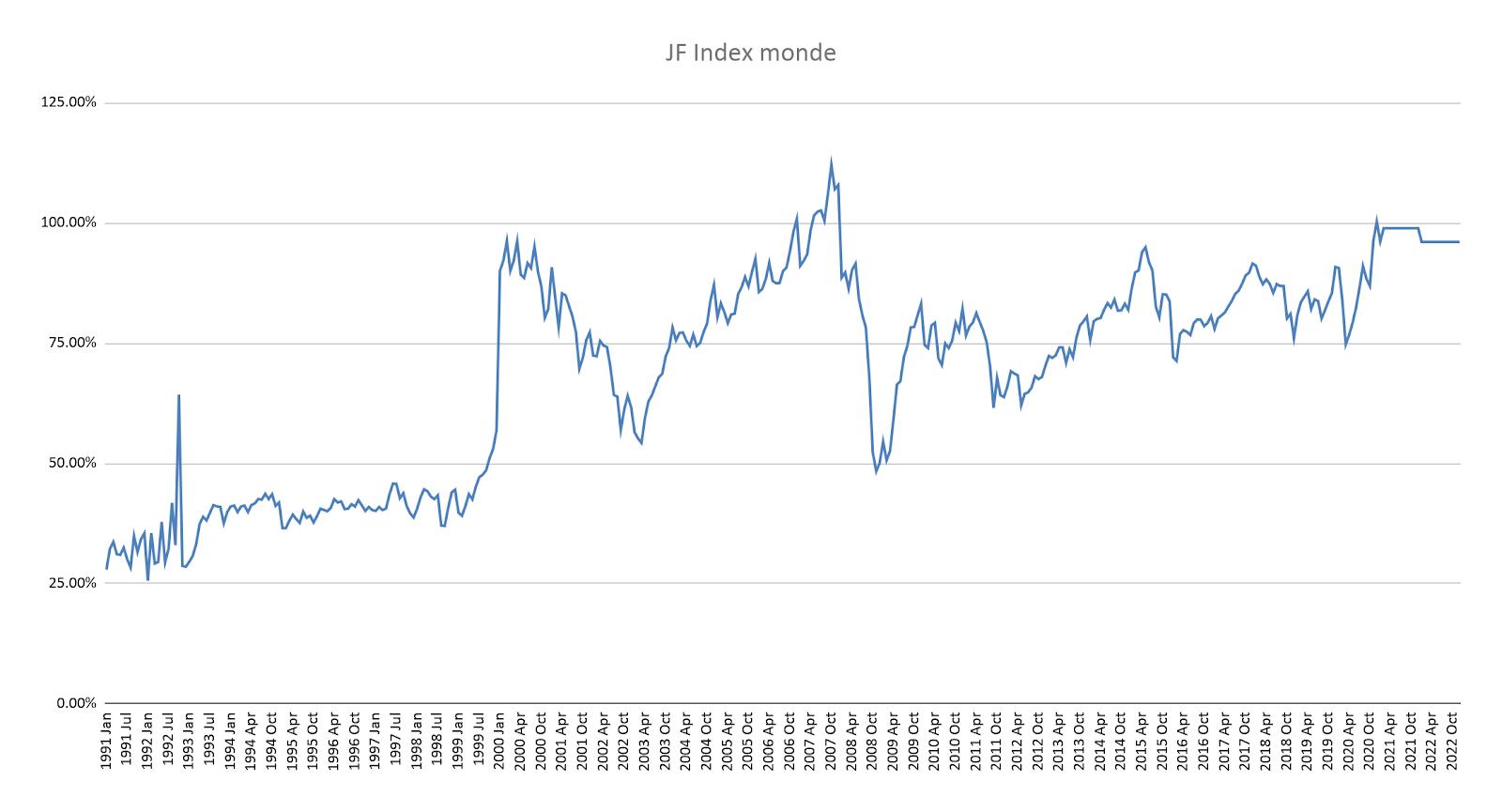 Buffet indicator mondial corrigé de la masse monétaire