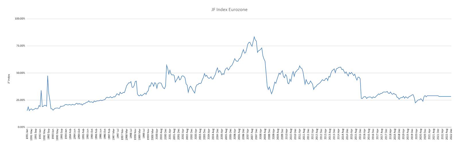 Buffet indicator en zone euro corrigé de la masse monétaire