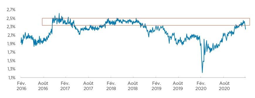 Anticipations d'inflation aux États unis