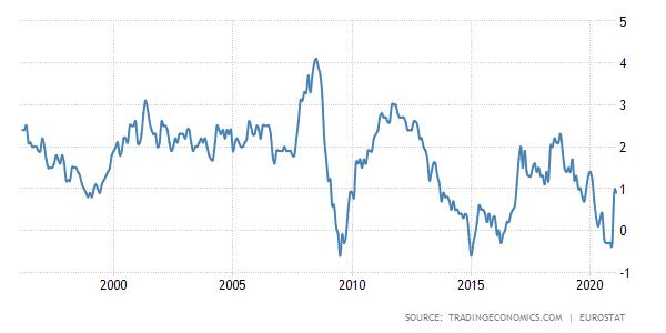 Évolution de l'inflation en zone euro