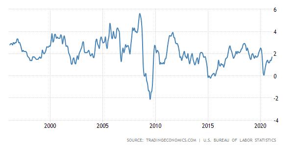 Évolution de l'inflation aux États unis