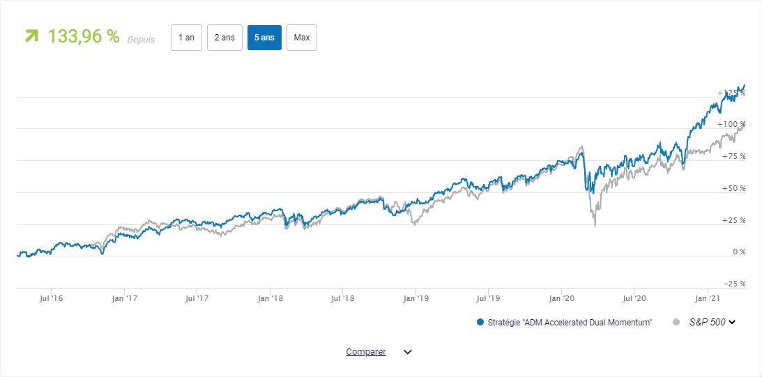 Backtest ADM sur Jackfund.com