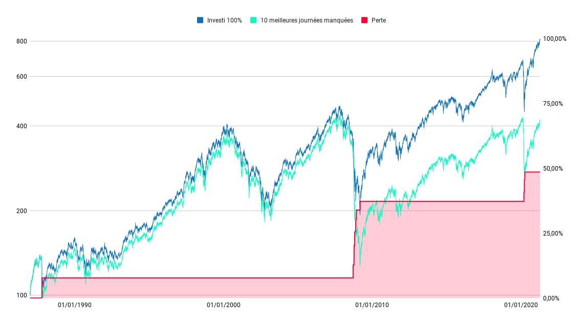 Perte constaté sur un investissement S&P 500 lorsqu'on rate les 10 meilleures journées boursières