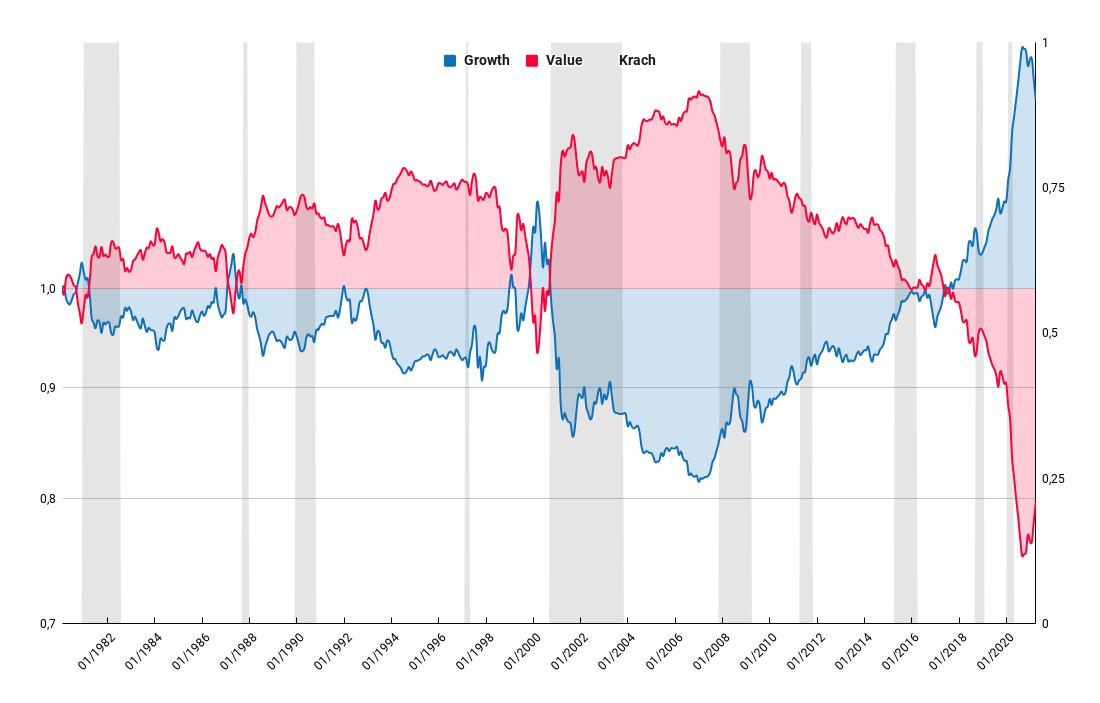 Sur et sous performance des style valu et growth par rapport au marché depuis 1980