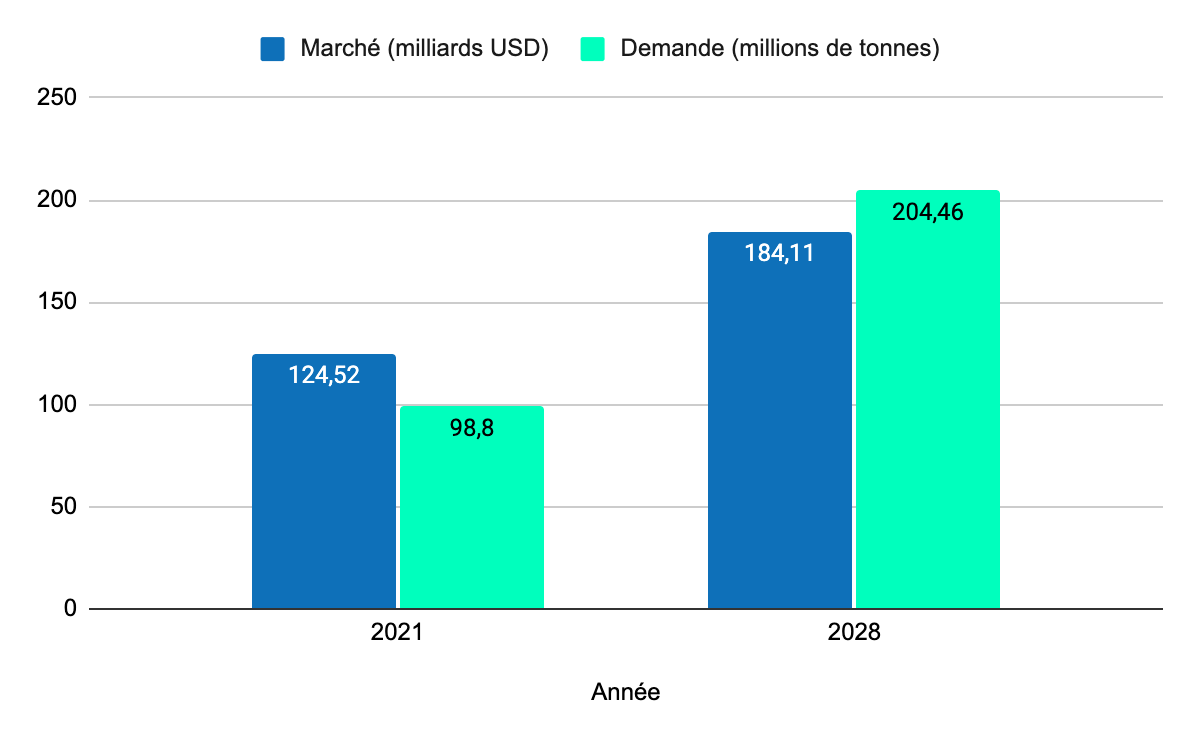 Offre et demande sur le marché de l'hydrogène entre 20212 et 2028