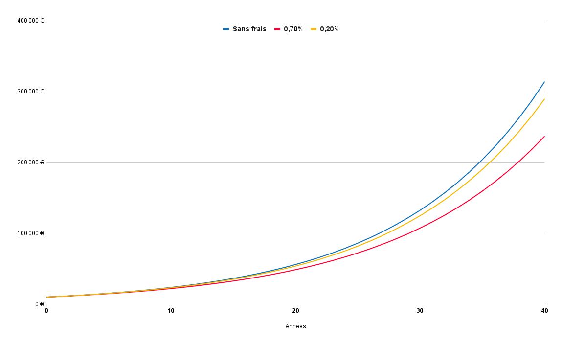 Évolution d'un investissement sans frais, comparé au même investissement avec 0,2% de frais et 0,7 de frais