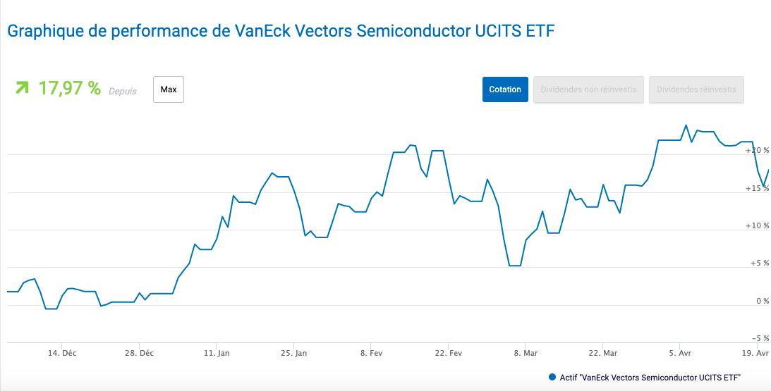 Performance VanEck Vectors Semiconductor UCITS ETF