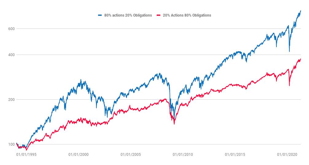 Comparaison à long terme de deux portefeuilles ETF