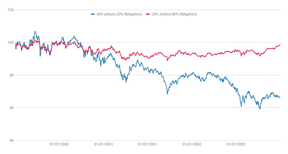 Comparaison du comportement de deux portefeuilles ETF (crise dot com)