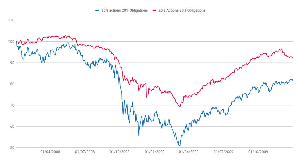 Comparaison du comportement de deux portefeuilles ETF (crise subprimes)