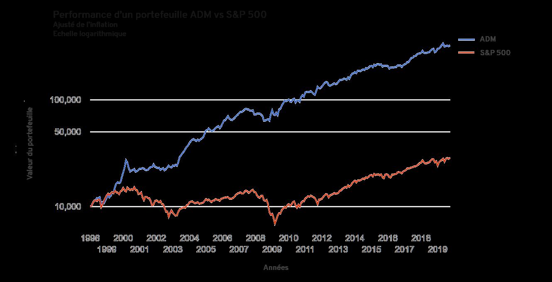 Performance stratégie ADM (Accelerating Dual Momentum) par rapport au S&P 500 sur 20 ans