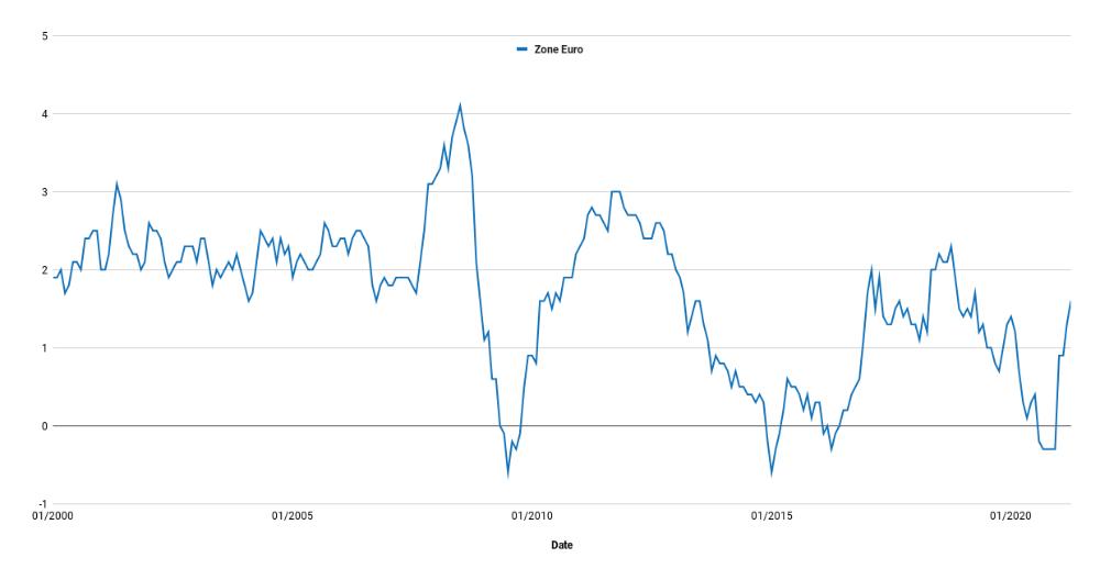 courbe d'inflation en zone euro de 2000 à 2021
