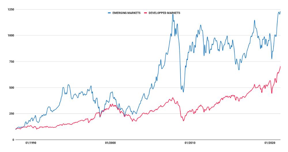 Historique boursier des marchés émergents comparé aux marchés développés