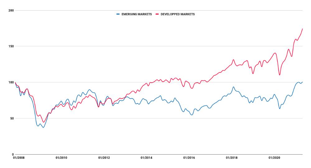 Historique boursier depuis 2007 des marchés émergents comparé aux marchés développés