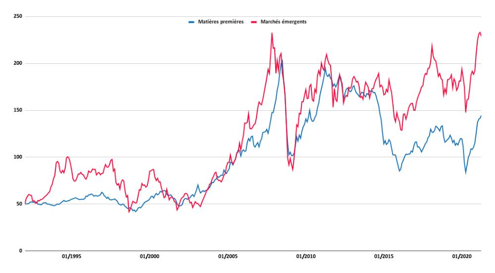 Historique des prix des marchés émergents comparé aux matières premières