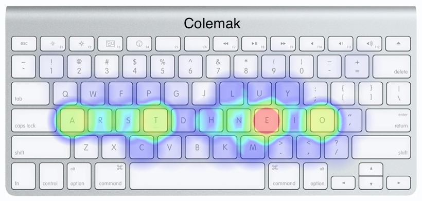 Change Your Keyboard Layout, Change Your Life