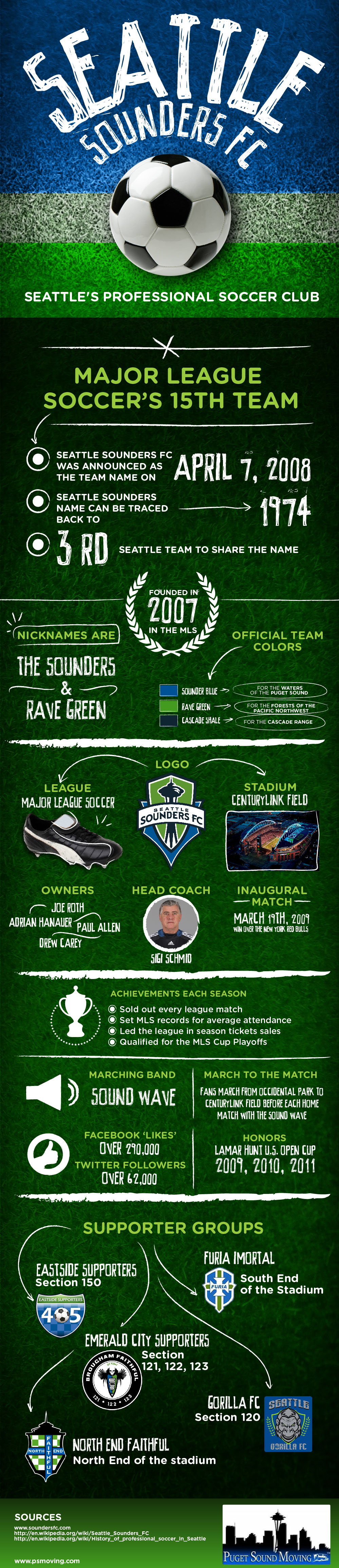 Seattle Sounders Infographic