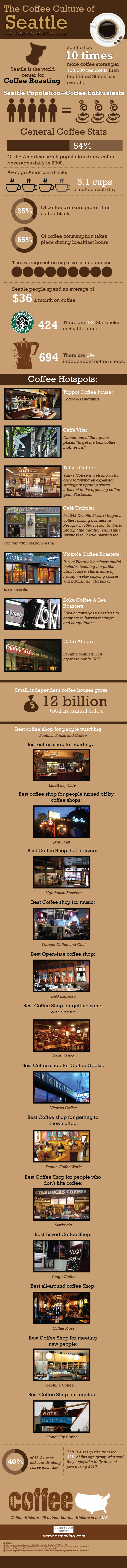 Seattle Coffee Culture