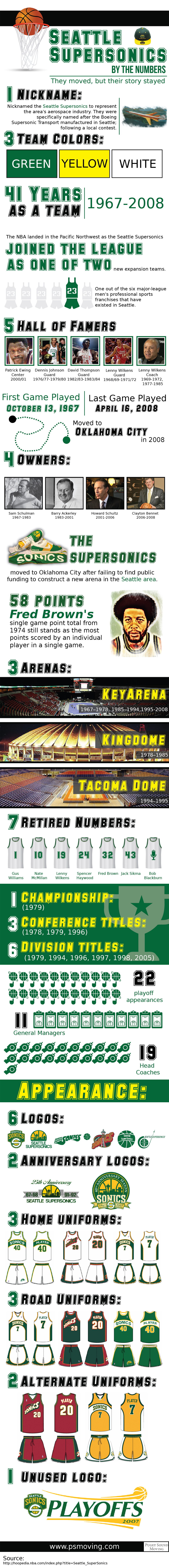 Seattle Supersonics Infographic