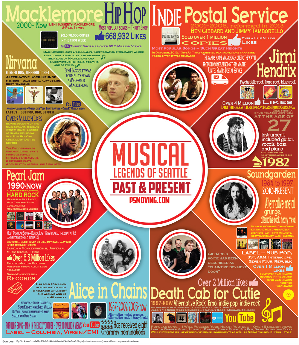Seattle Musical Legends Infographic