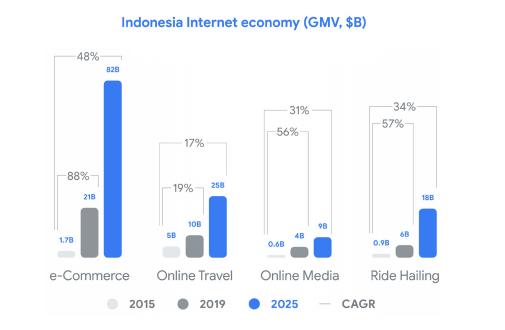 Indonesia Internet economy