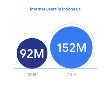 Internet users in Indonesia