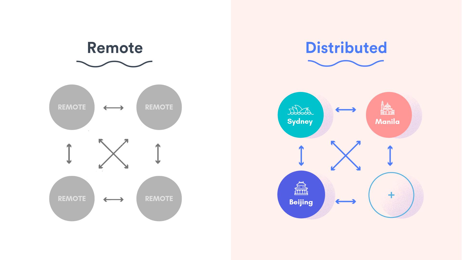 Remote vs Distributed Teams
