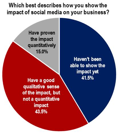 Impact of social media