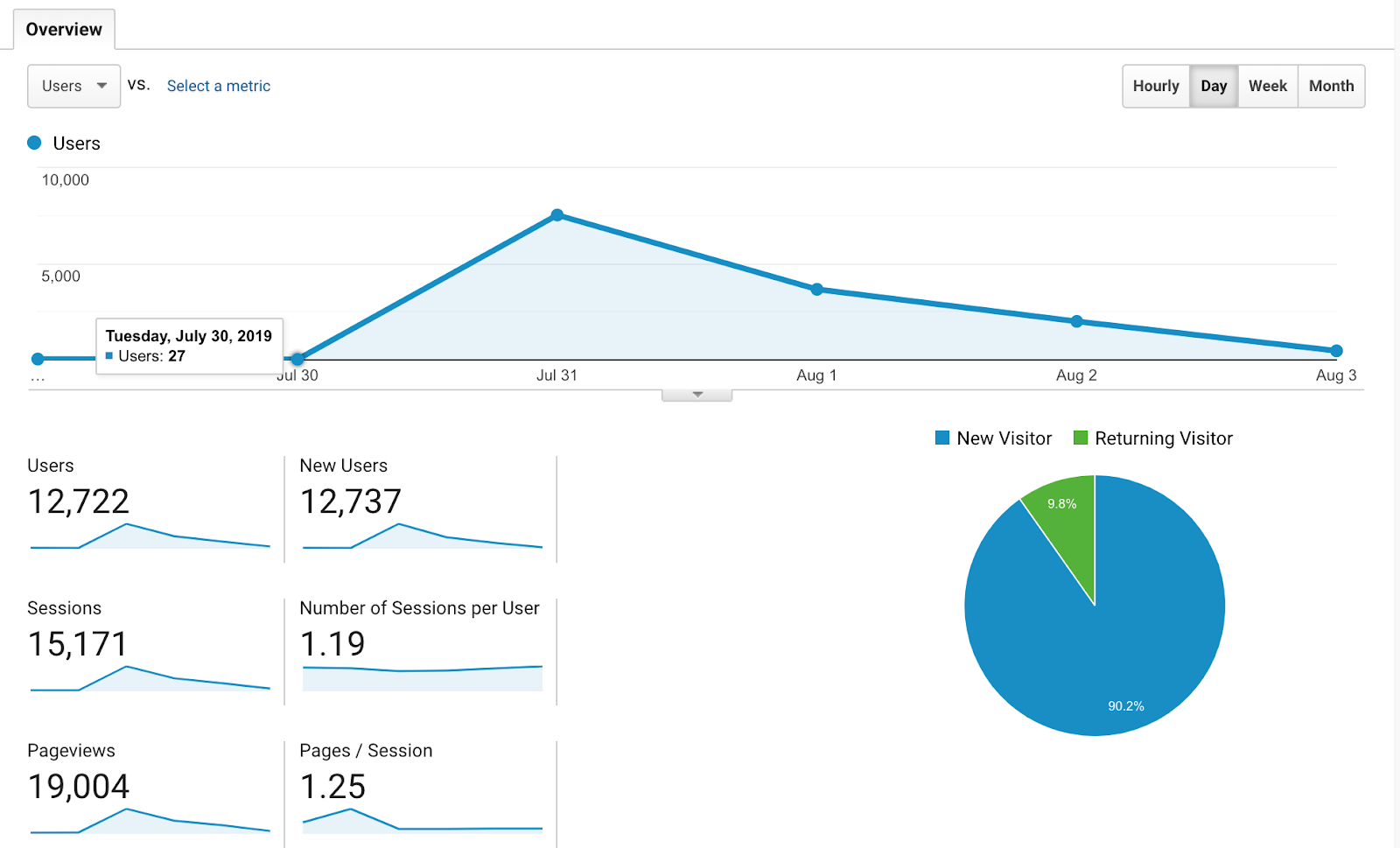 ScrapingBee Analytics
