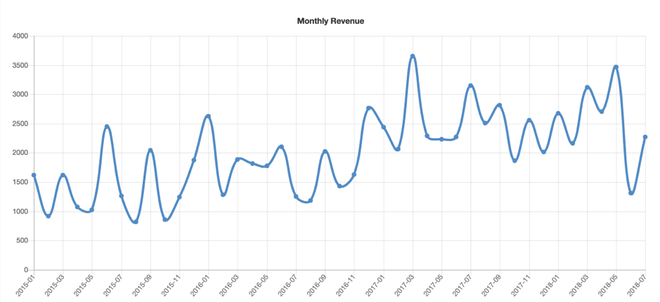 Metric Spot Growth