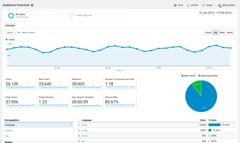 Analytics Let's Reach Success