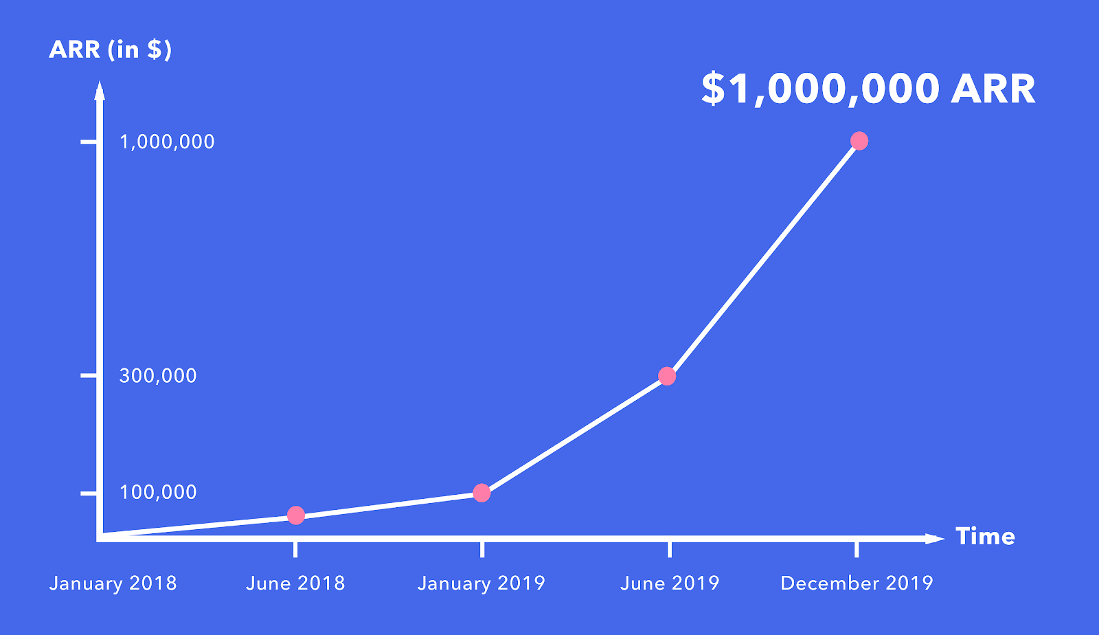 Lemlist's revenue