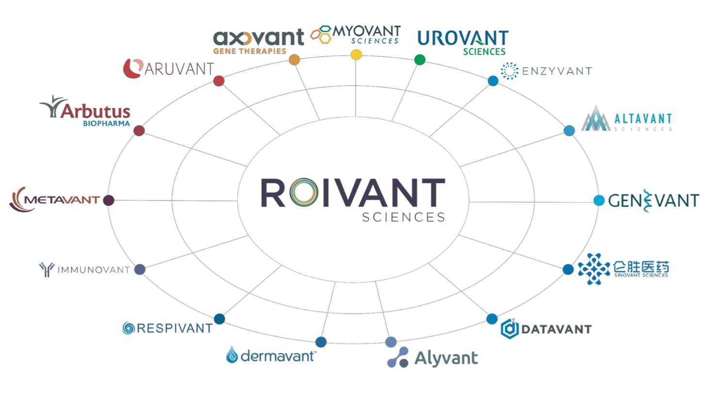 Roivant Family Companies