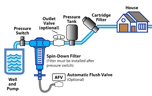 Graphic explaining how a spin-down filter can help a well water system