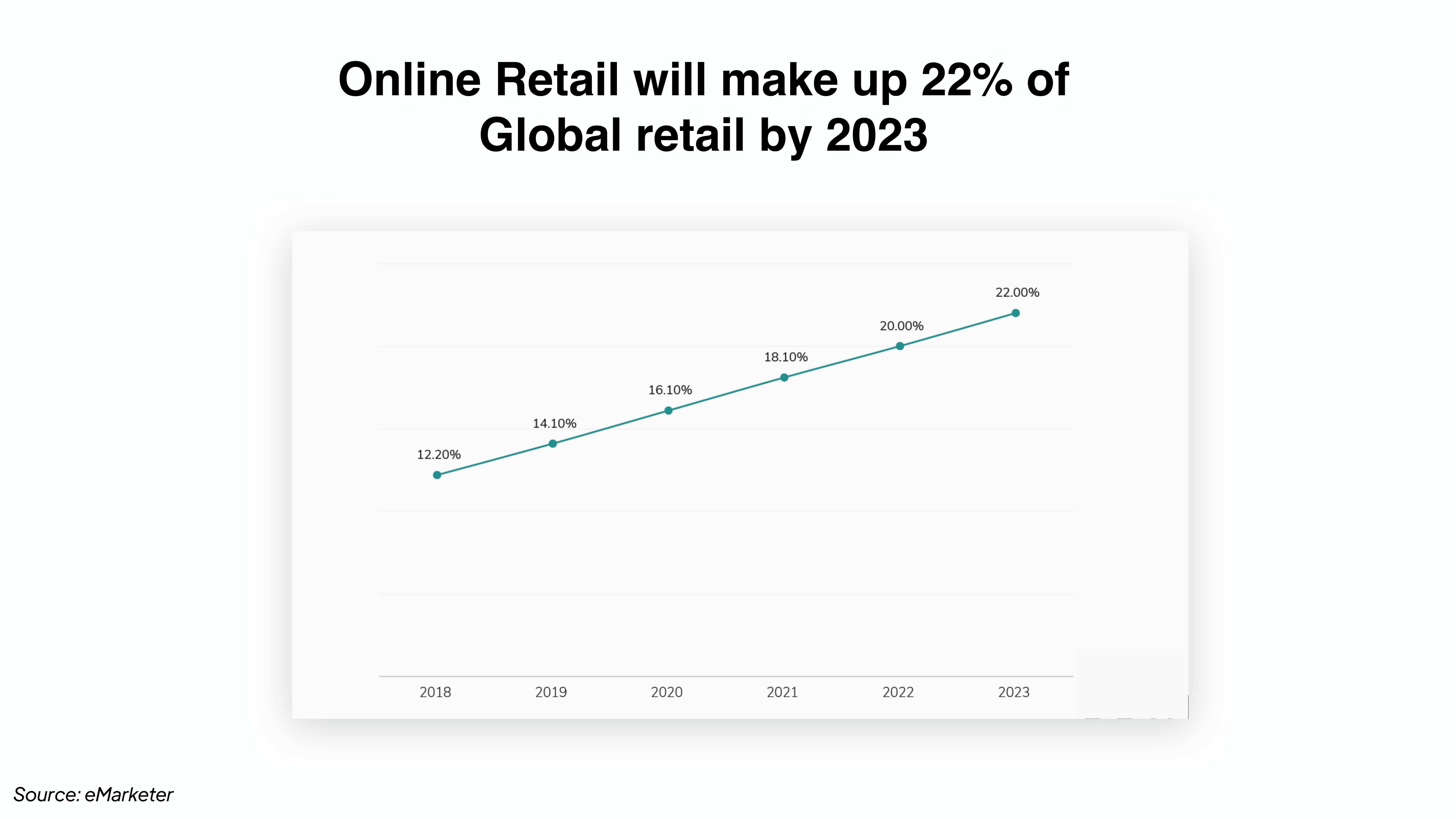 Digital agency on DTC strategy: eCommerce's share of global retail in the next few years.