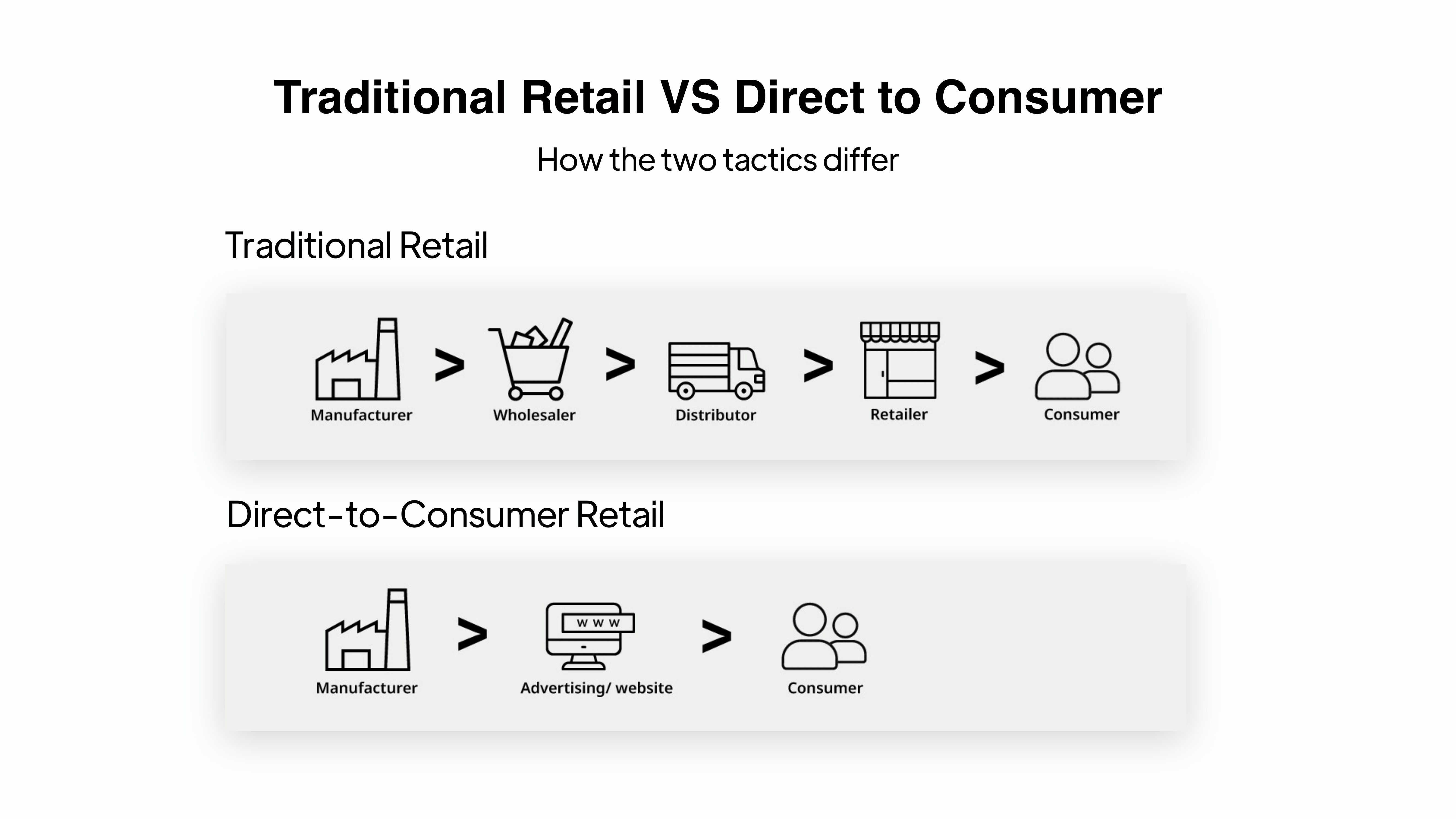 Digital agency on DTC strategy: How traditional retail differs from direct-to-consumer (DTC)