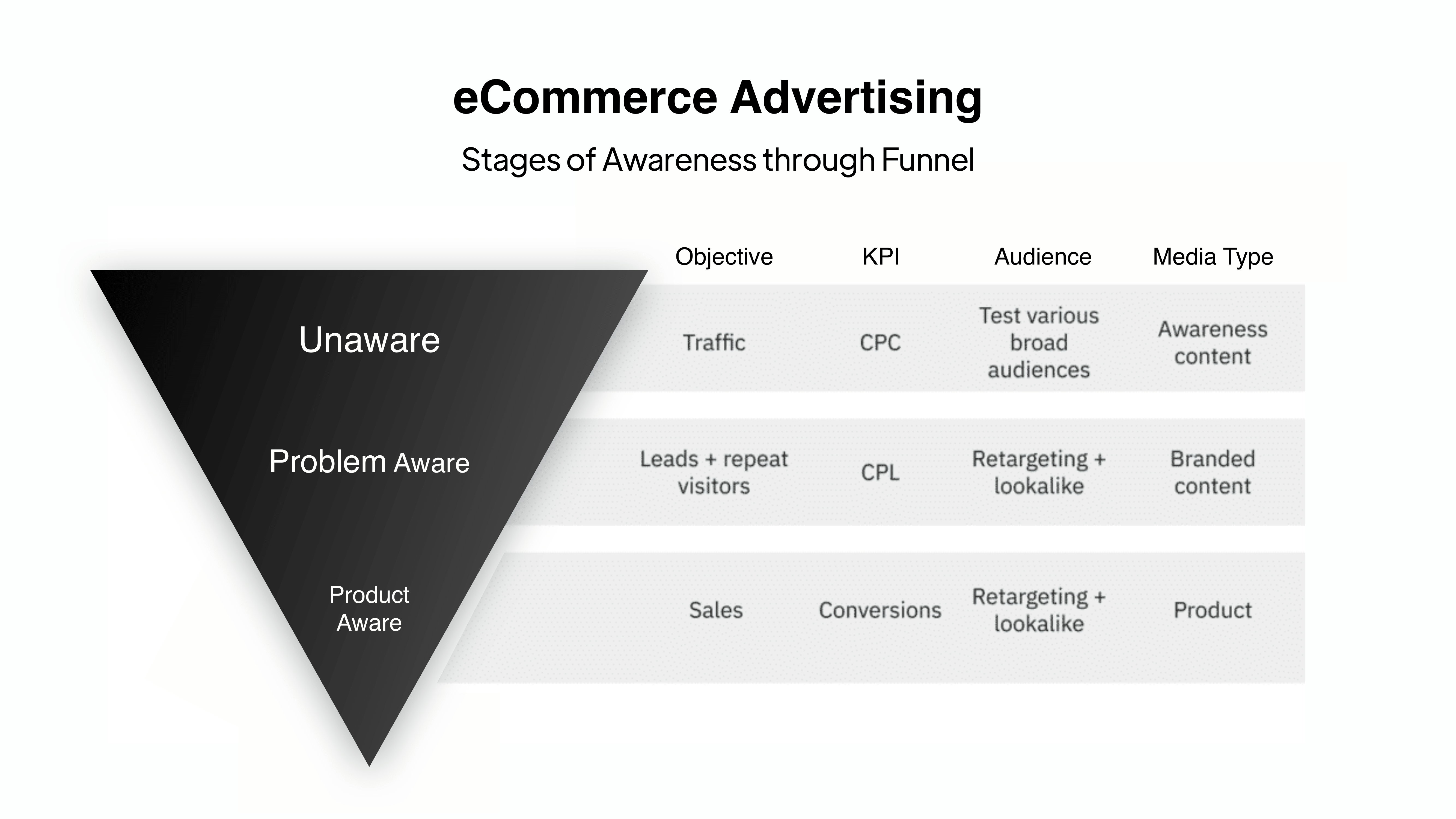 Digital agency on DTC: Consumer awareness level in a digital marketing and advertising strategy funnel