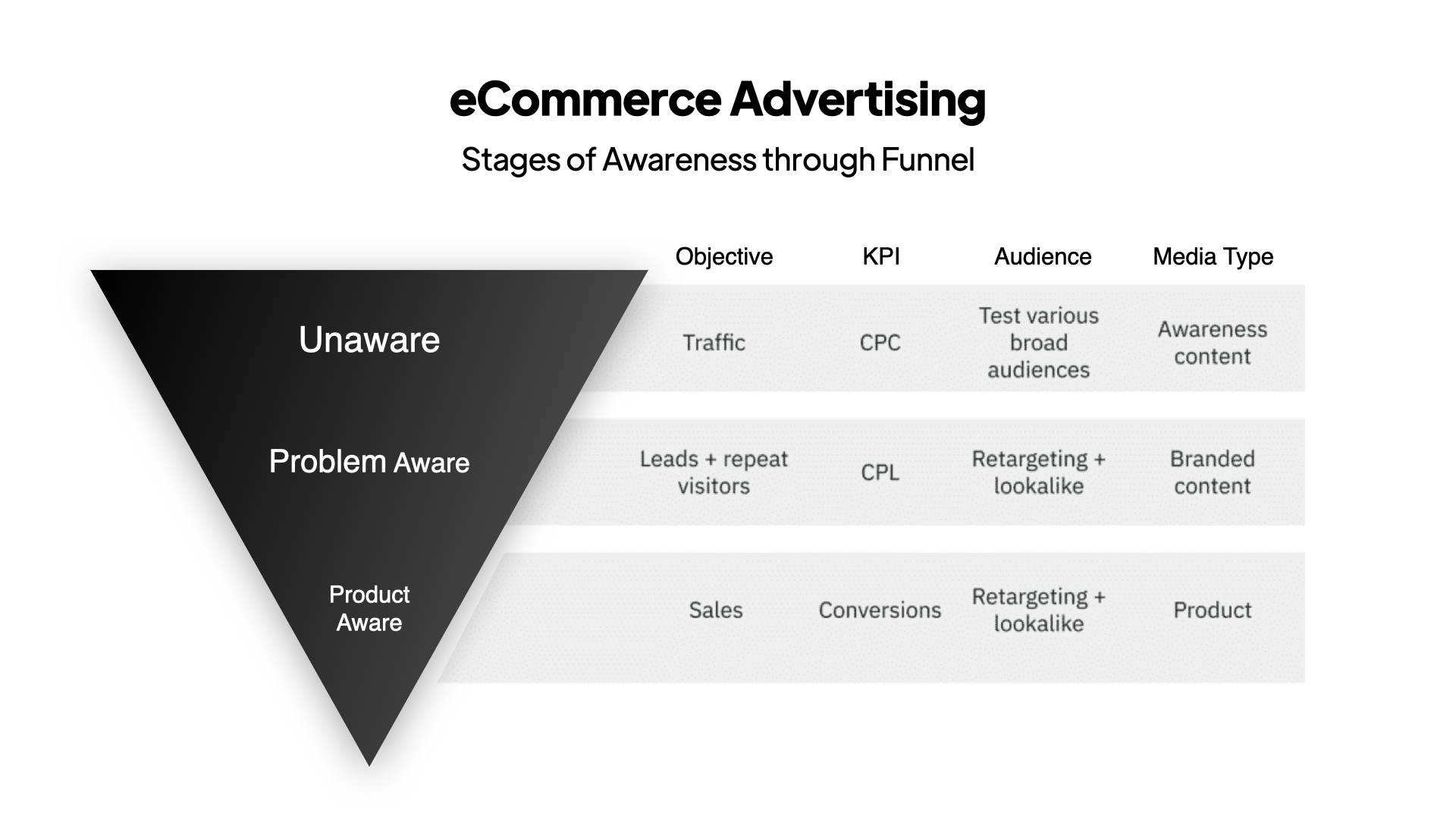 G & Co. is a luxury marketing agency and luxury digital agency: A demonstration of the stage of awareness through a marketing funnel, applicable to digital strategies.