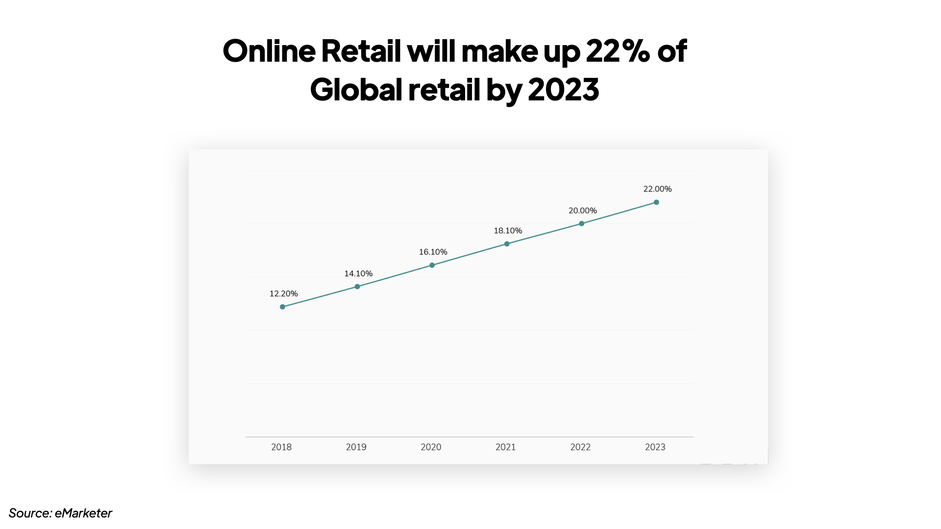 G & Co. is a luxury marketing agency and luxury digital agency: Online retail sales will make up more than a fifth of all global retail transactions by 2023, and luxury sales will go along with it.