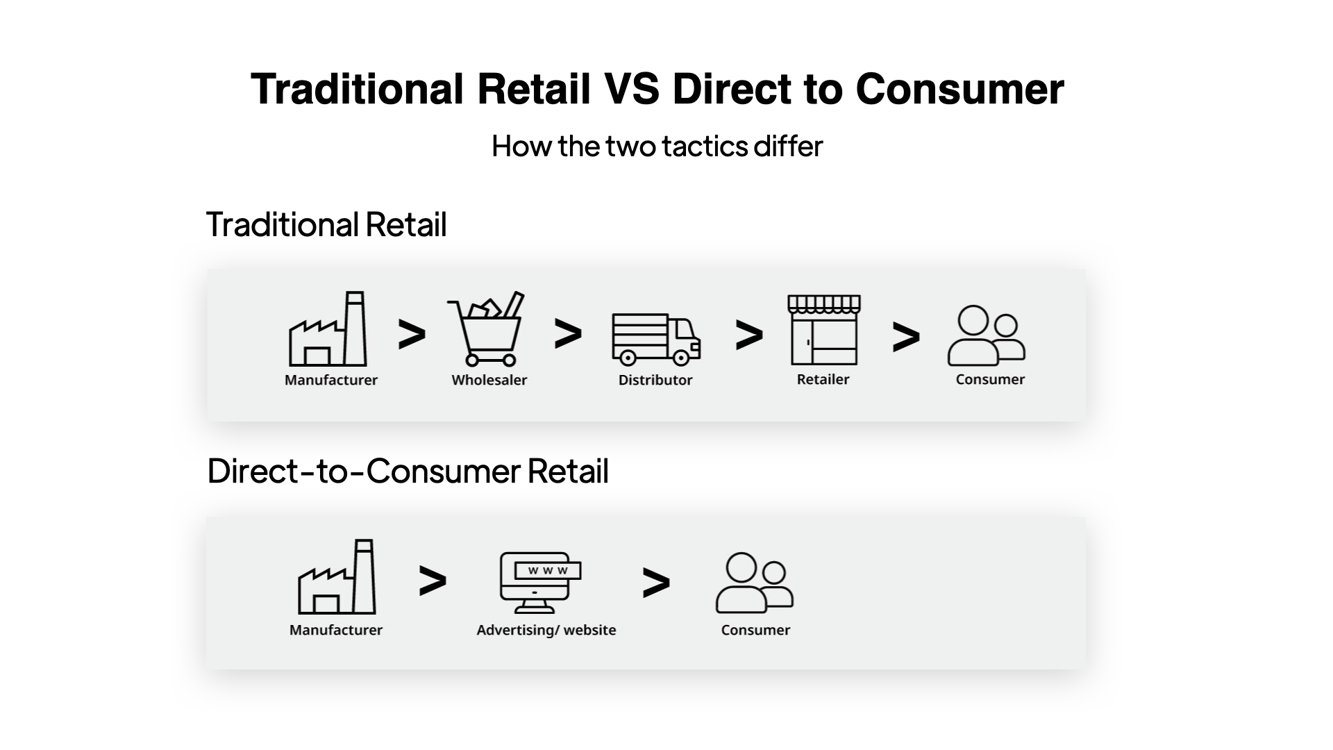 G & Co. is a DTC marketing agency and DTC eCommerce agency: How traditional retail differs from direct-to-consumer (DTC)