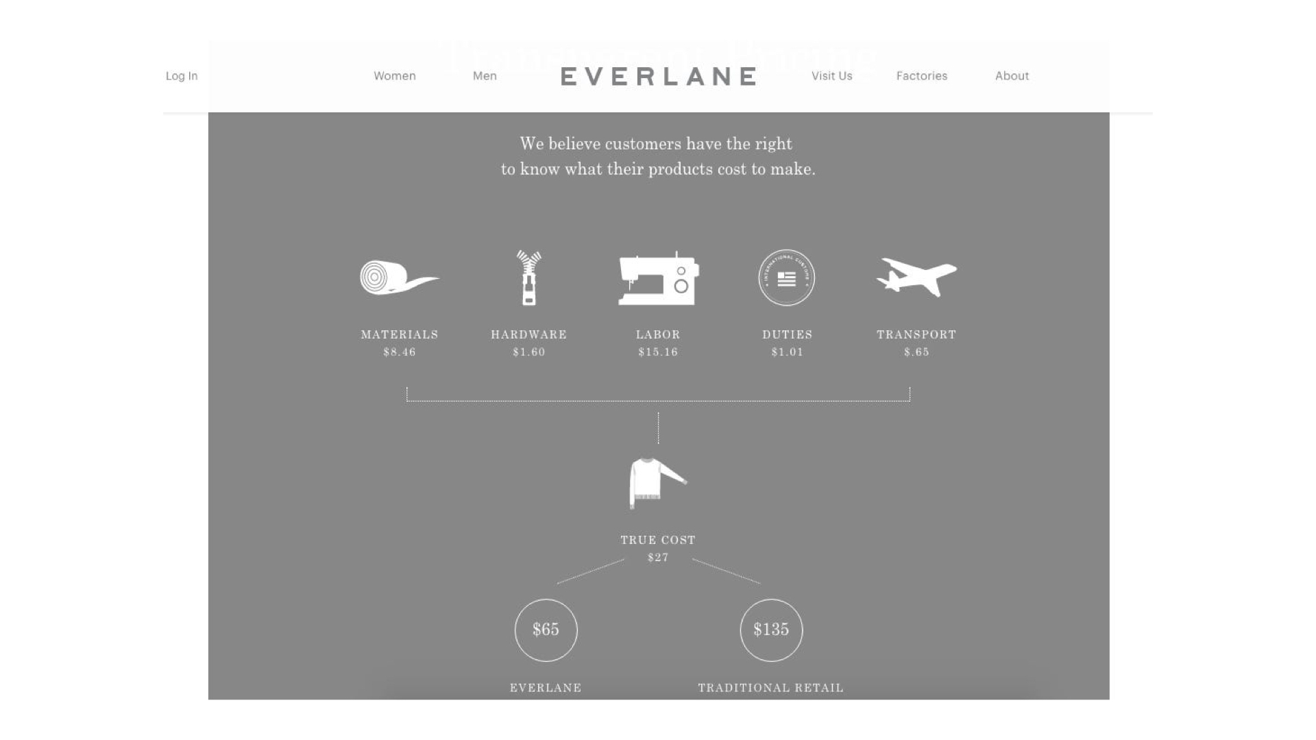 G & Co. is a DTC marketing agency and DTC eCommerce agency: Everlane's candor shone through in their infographic that allowed them to sell out their $15 t-shirt