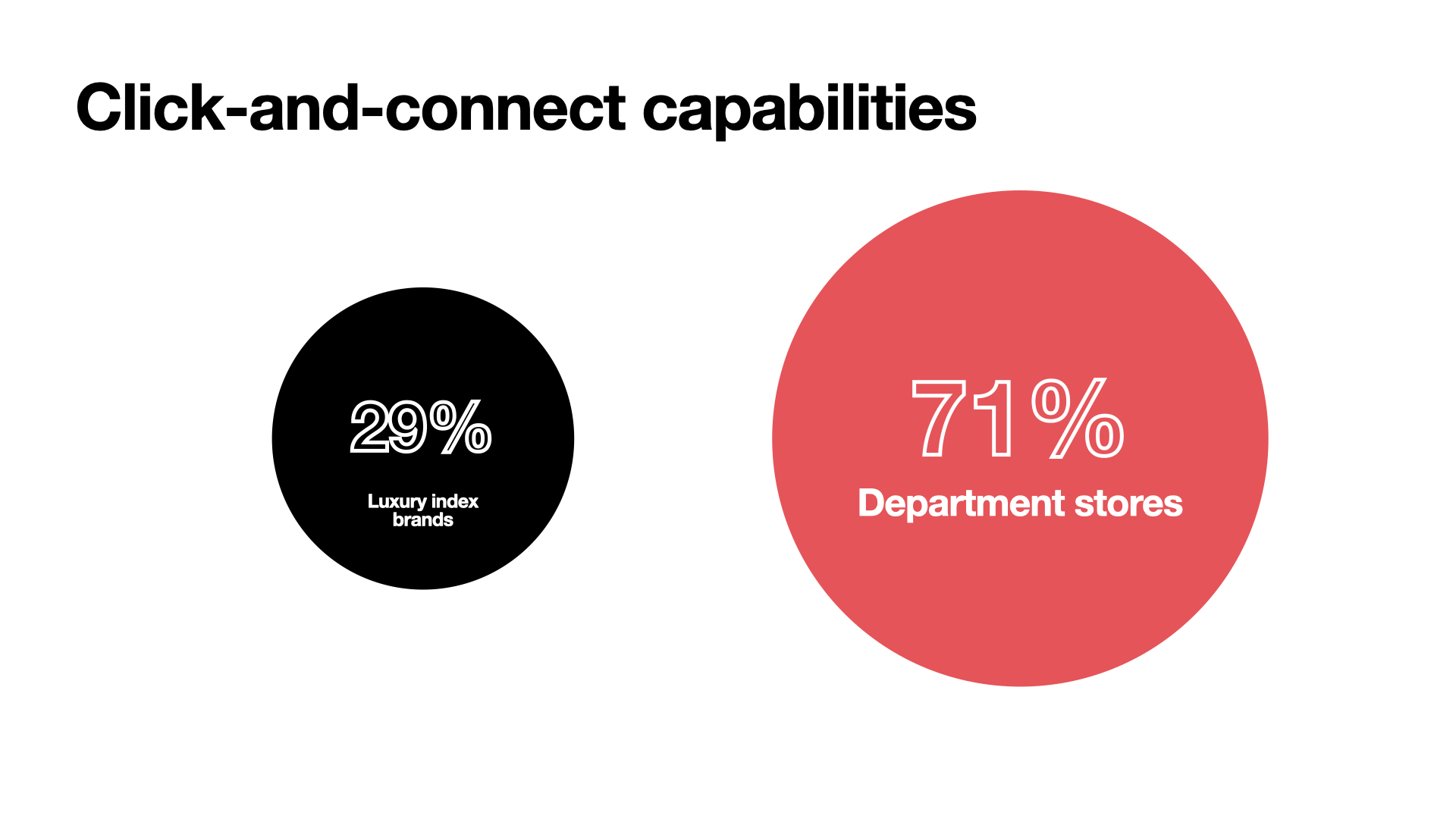 A luxury digital marketing agency's take on customer experience in 2021 (CX): Less than a third of luxury brands have click-and-connect capabilities compared to the 71% of department stores.