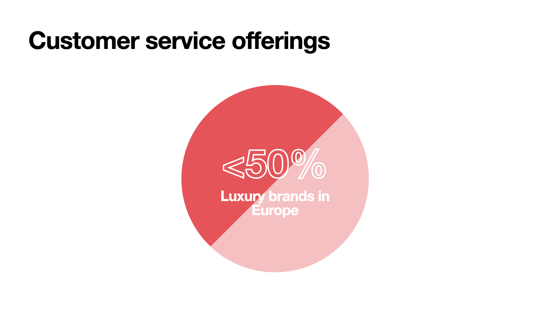 A luxury digital marketing agency's take on customer experience in 2021 (CX): Less than half of luxury brands in Europe have the same customer service offerings as their American counterparts.