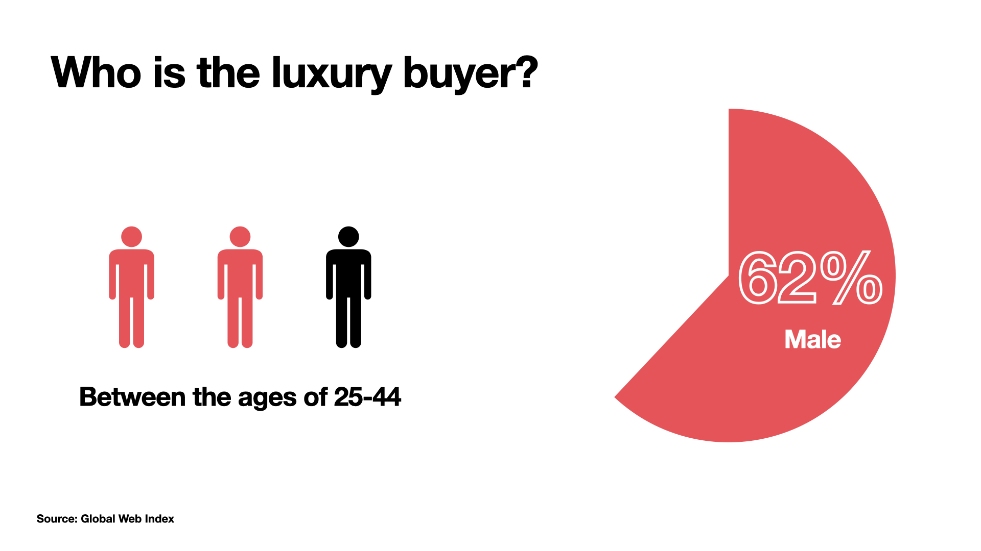 G & Co. is a luxury marketing agency: A breakdown at who the luxury consumer is today