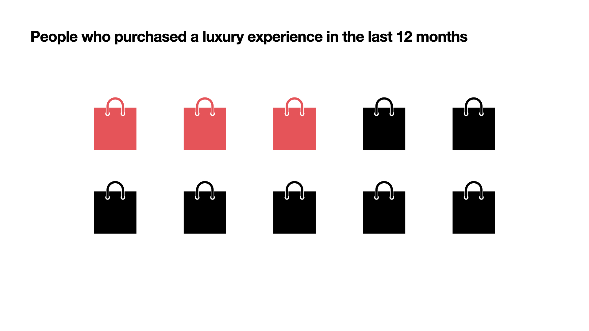 G & Co. is a luxury marketing agency: 3 in 10 people purchased a luxury experience in the last 12 months