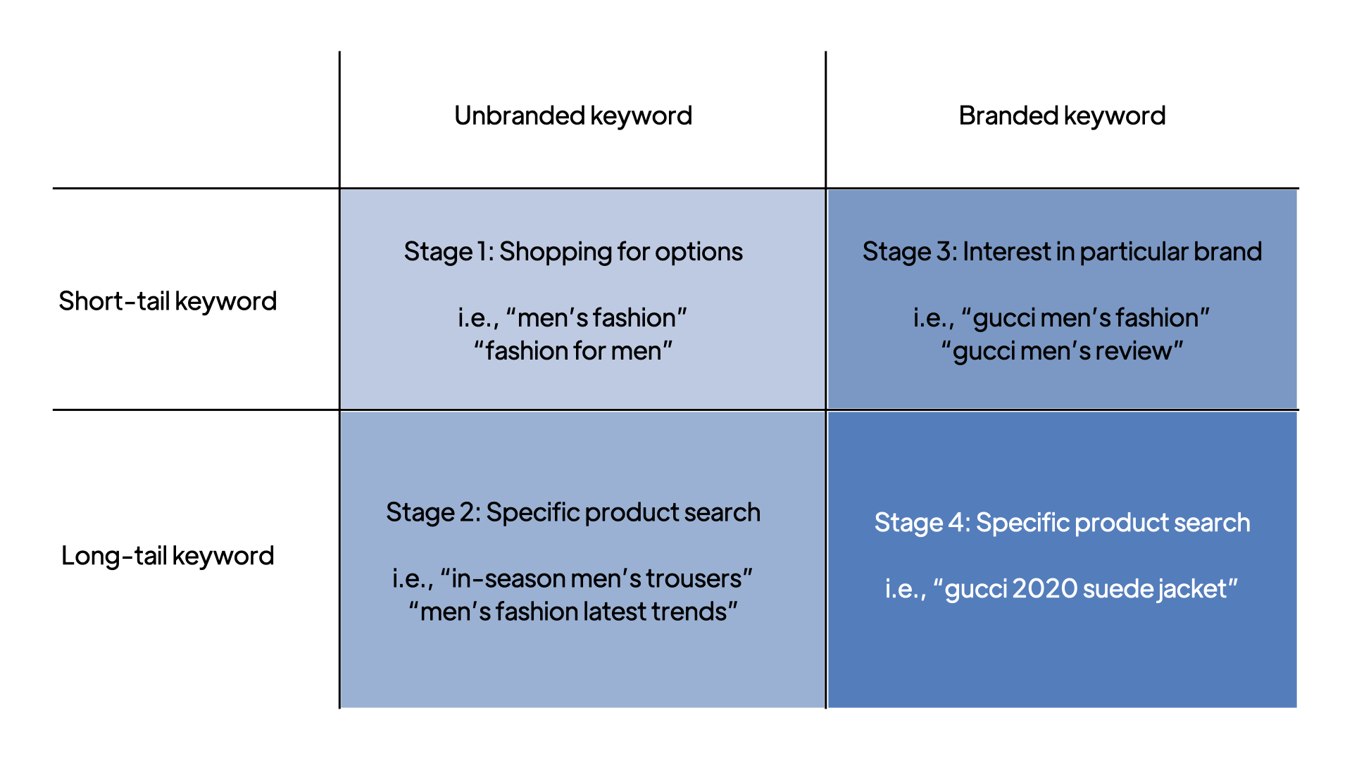 G & Co. is a luxury marketing agency: Keyword searches and how they correlate to a consumer's stage in the customer journey.